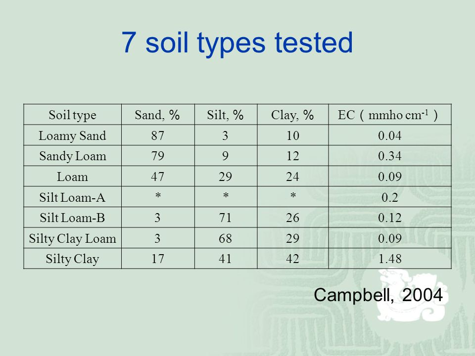 Soil type Sand, % Silt, % Clay, % EC ( mmho cm -1 ) Loamy Sand873100.04 Sandy Loam799120.34 Loam4729240.09 Silt Loam-A***0.2 Silt Loam-B371260.12 Silty Clay Loam368290.09 Silty Clay1741421.48 Campbell, 2004 7 soil types tested