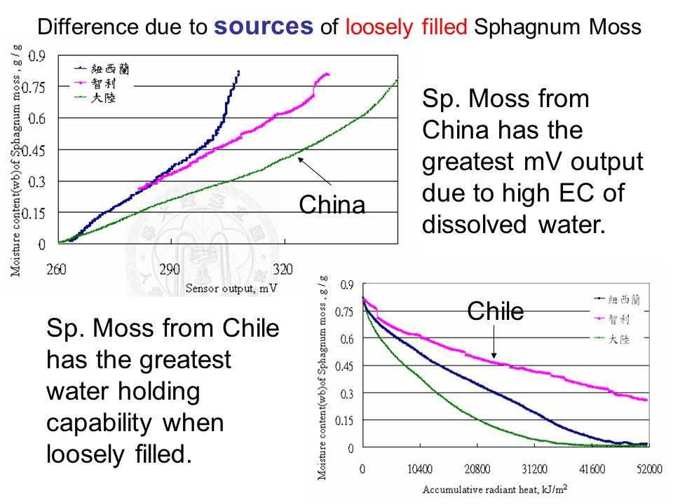 Sp. Moss from Chile has the greatest water holding capability when loosely filled. When loosely filled, 3 types of moss performed quite differently. C