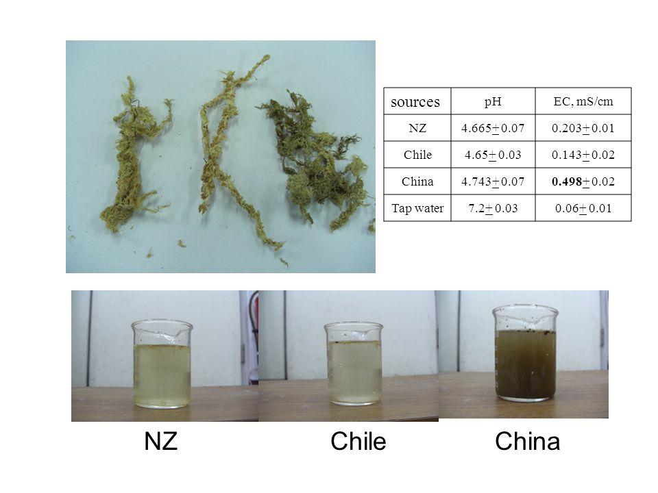sources pHEC, mS/cm NZ4.665+ 0.070.203+ 0.01 Chile4.65+ 0.030.143+ 0.02 China4.743+ 0.070.498+ 0.02 Tap water7.2+ 0.030.06+ 0.01 NZChileChina