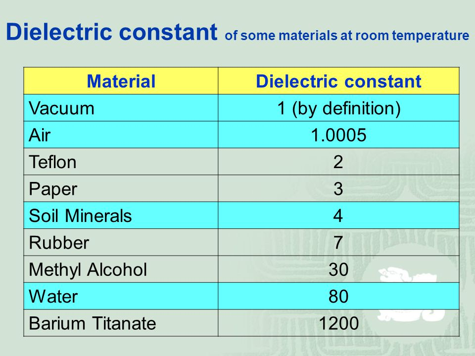 Dielectric constant of some materials at room temperature MaterialDielectric constant Vacuum1 (by definition) Air1.0005 Teflon2 Paper3 Soil Minerals4