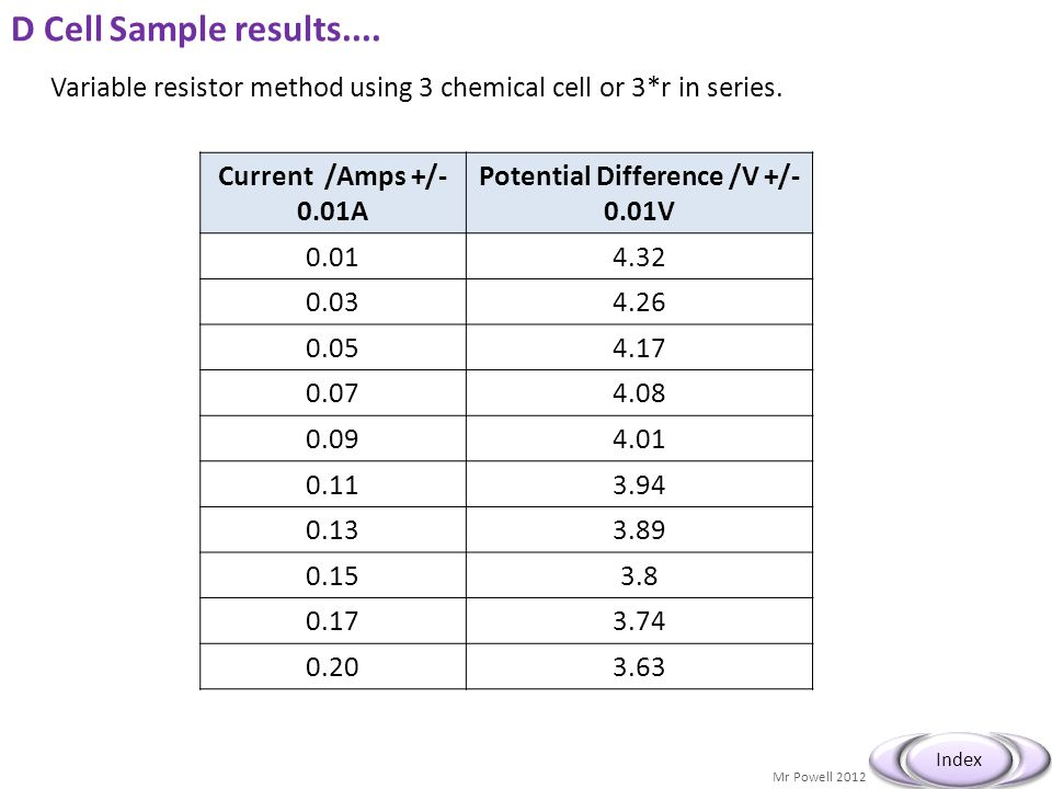 Mr Powell 2012 Index D Cell Sample results.... Variable resistor method using 3 chemical cell or 3*r in series. Current /Amps +/- 0.01A Potential Diff