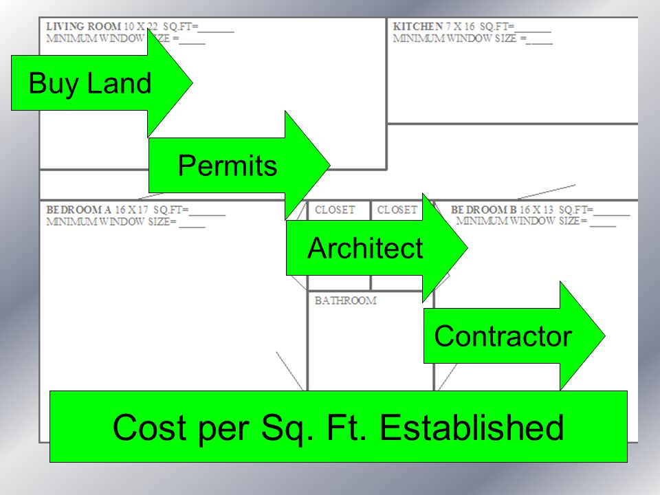 Buy Land Architect Permits Contractor Cost per Sq. Ft. Established