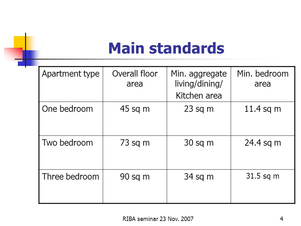 RIBA seminar 23 Nov. 20074 Main standards Apartment typeOverall floor area Min.