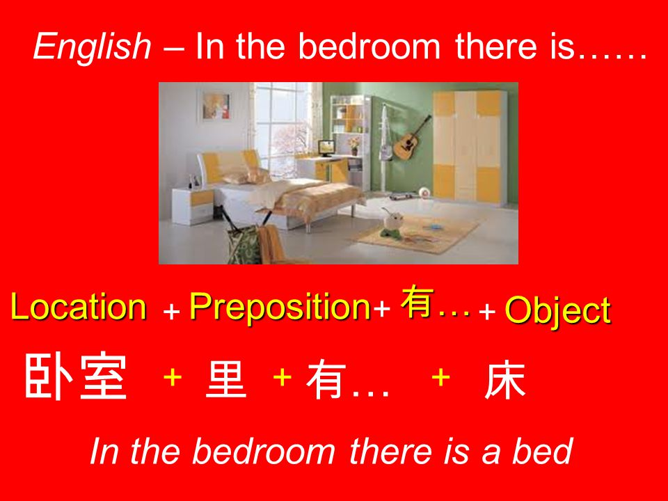 Location English – In the bedroom there is…… In the bedroom there is a bed + Preposition + 有…有…有…有… 卧室 + 里 + 有…有… Object + 床 +