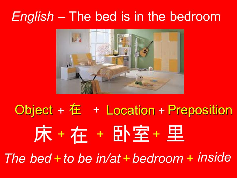 Location English – The bed is in the bedroom + Preposition + 在 卧室 + 里 + 在 Object + 床 + The bed + to be in/at+bedroom+ inside