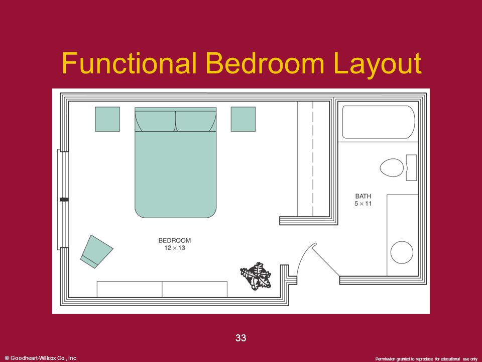© Goodheart-Willcox Co., Inc. Permission granted to reproduce for educational use only 33 Functional Bedroom Layout