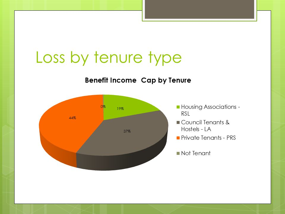 Loss by tenure type