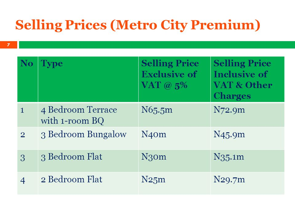 Selling Prices (Metro City Premium) NoTypeSelling Price Exclusive of VAT @ 5% Selling Price Inclusive of VAT & Other Charges 14 Bedroom Terrace with 1-room BQ N65.5mN72.9m 23 Bedroom BungalowN40mN45.9m 33 Bedroom FlatN30mN35.1m 42 Bedroom FlatN25mN29.7m 7