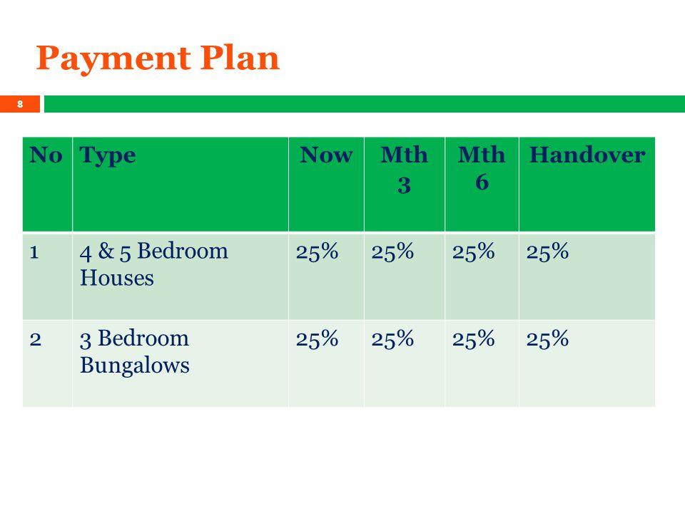 Payment Plan NoTypeNowMth 3 Mth 6 Handover 14 & 5 Bedroom Houses 25% 23 Bedroom Bungalows 25% 8