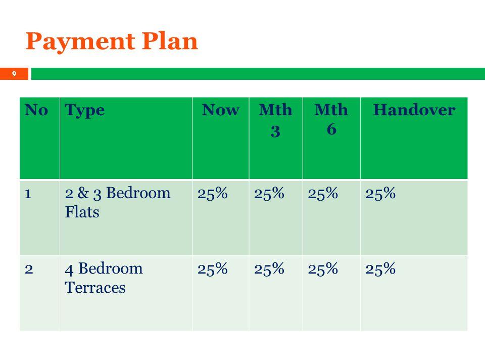 Payment Plan NoTypeNowMth 3 Mth 6 Handover 12 & 3 Bedroom Flats 25% 24 Bedroom Terraces 25% 9