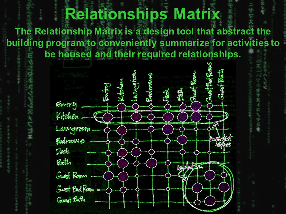 The Relationship Matrix is a design tool that abstract the building program to conveniently summarize for activities to be housed and their required r