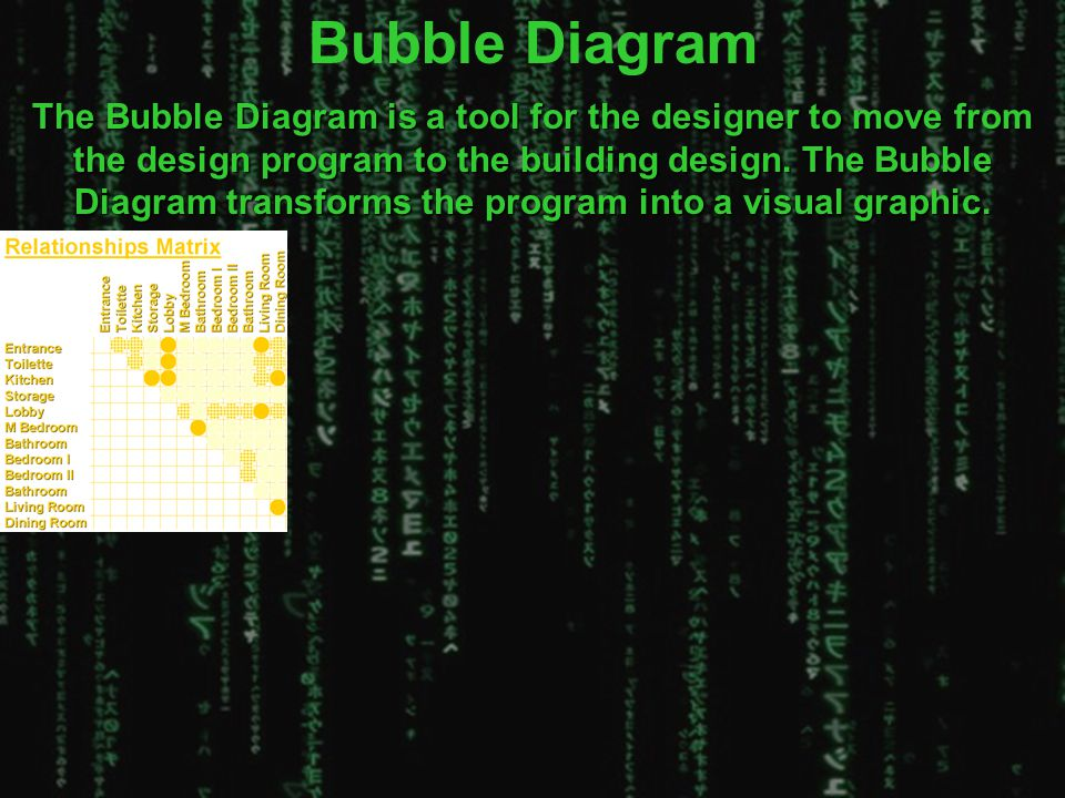 Bubble Diagram The Bubble Diagram is a tool for the designer to move from the design program to the building design. The Bubble Diagram transforms the