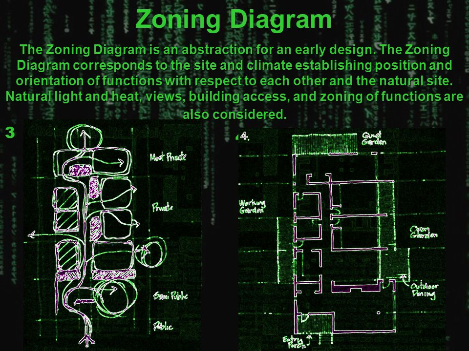 Zoning Diagram The Zoning Diagram is an abstraction for an early design. The Zoning Diagram corresponds to the site and climate establishing position