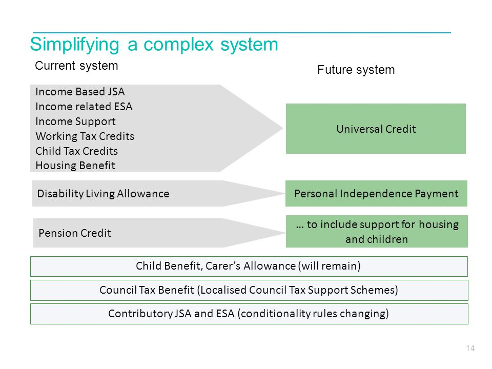 14 Personal Independence Payment Universal Credit Simplifying a complex system Child Benefit, Carer's Allowance (will remain) Income Based JSA Income