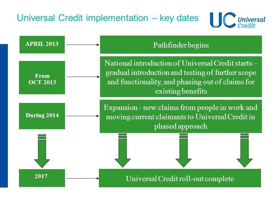 Universal Credit implementation – key dates APRIL 2013 From OCT 2013 During 2014 2017 Pathfinder begins National introduction of Universal Credit star