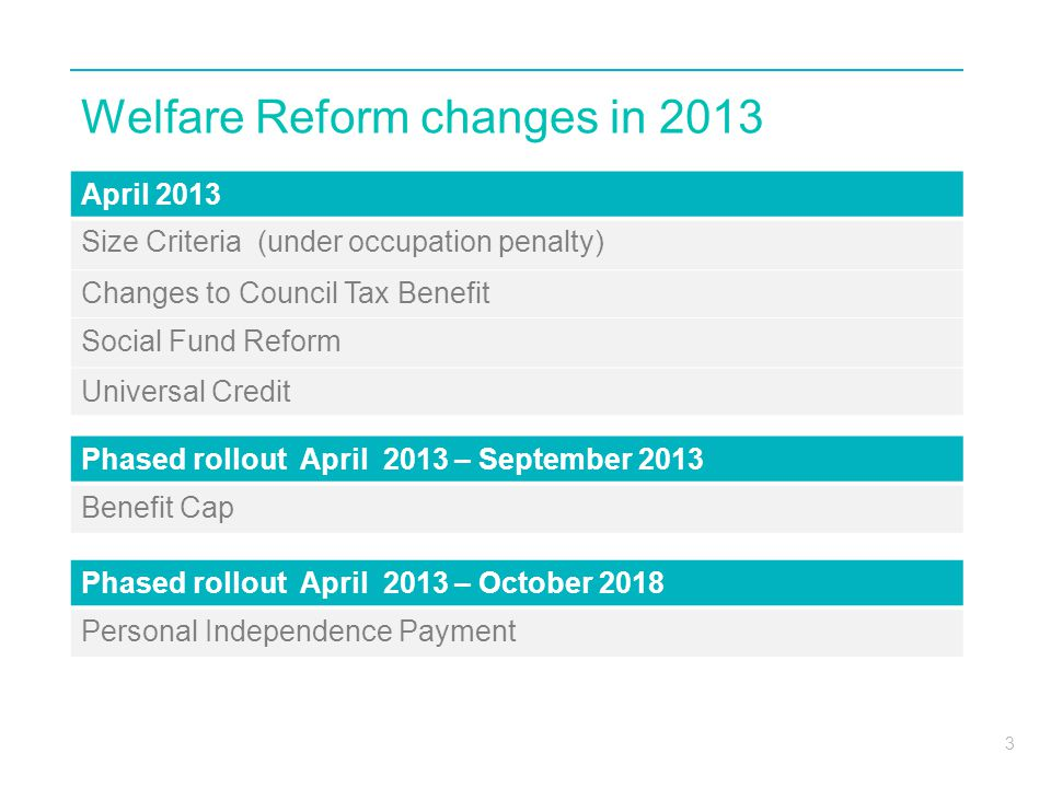 3 Welfare Reform changes in 2013 April 2013 Size Criteria (under occupation penalty) Changes to Council Tax Benefit Social Fund Reform Universal Credi