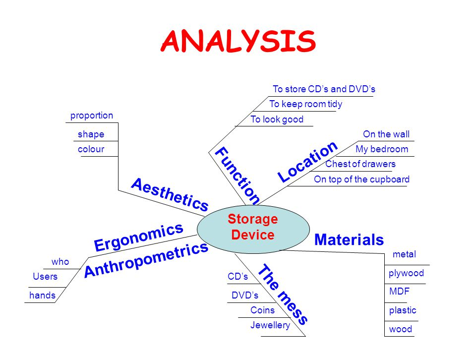 ANALYSIS DVD's Storage Device Location My bedroom Chest of drawers On the wall On top of the cupboard Function To keep room tidy To store CD's and DVD's To look good Aesthetics proportion shape Ergonomics The mess CD's Jewellery Coins Materials plastic wood plywood MDF colour who Users Anthropometrics hands metal