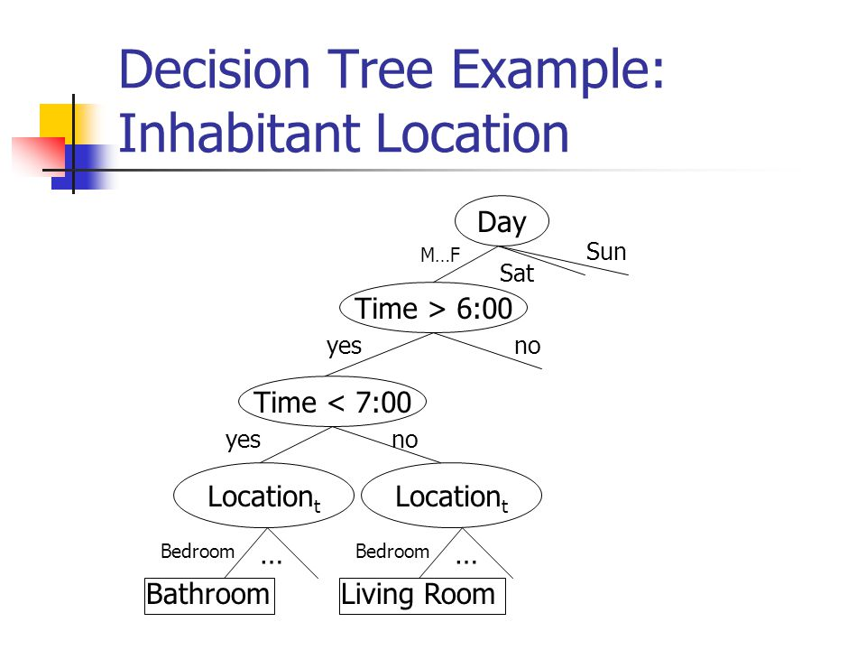 Decision Tree Example: Inhabitant Location Day Time > 6:00 Location t Time < 7:00 Bathroom M…F yes Bedroom … no Sat Sun Location t Living Room Bedroom