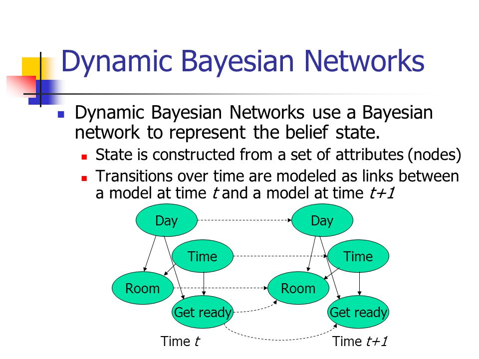 Dynamic Bayesian Networks Dynamic Bayesian Networks use a Bayesian network to represent the belief state. State is constructed from a set of attribute