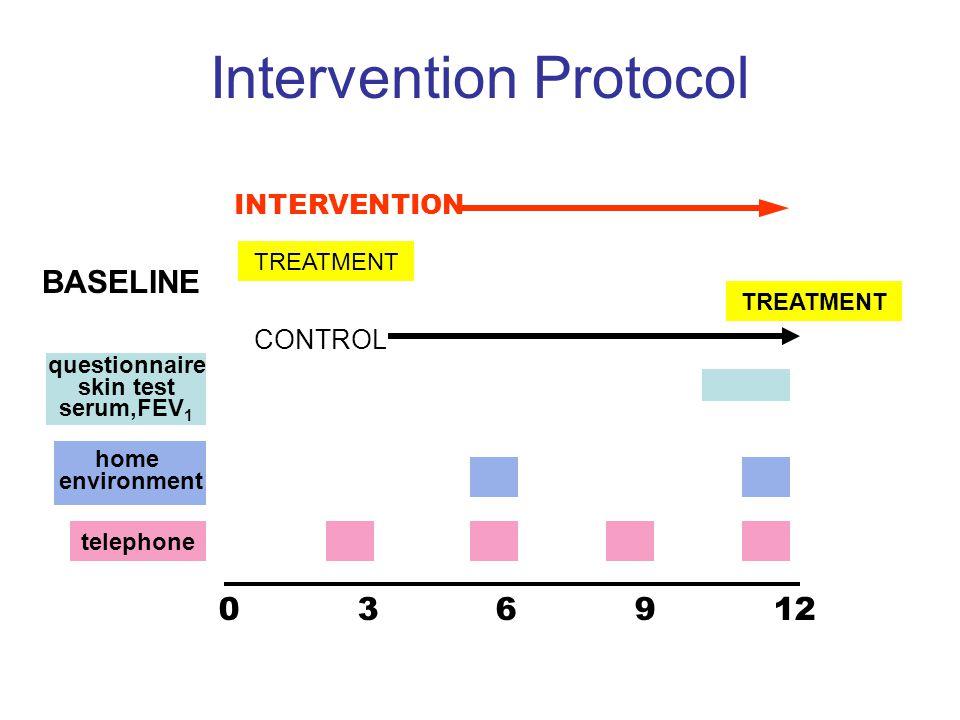 Intervention Protocol questionnaire skin test serum,FEV 1 home environment telephone 0 3 6 9 12 BASELINE CONTROL TREATMENT INTERVENTION