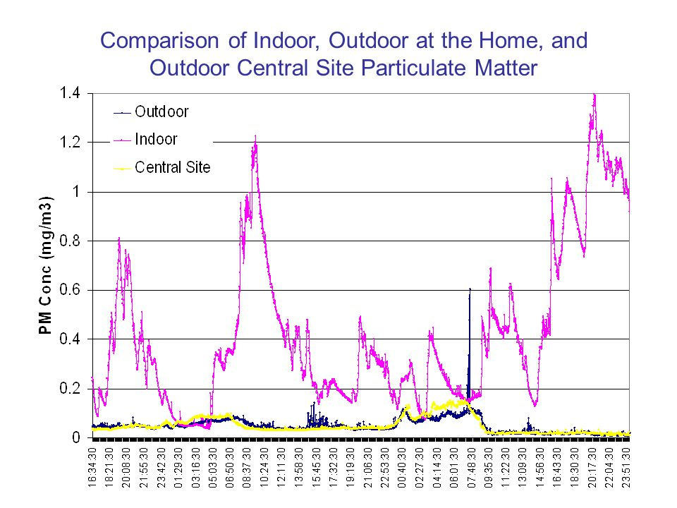 Comparison of Indoor, Outdoor at the Home, and Outdoor Central Site Particulate Matter