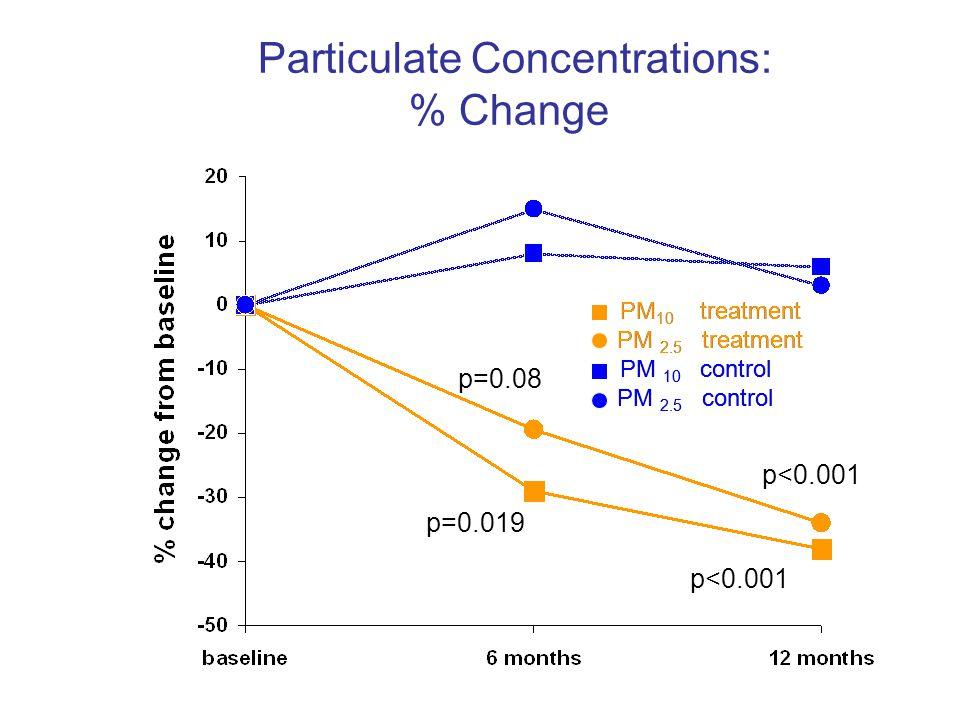 PM 10 treatment PM 2.5 treatment PM 10 control PM 2.5 control p<0.001 p=0.08 p=0.019 Particulate Concentrations: % Change PM 10 treatment PM 2.5 treat