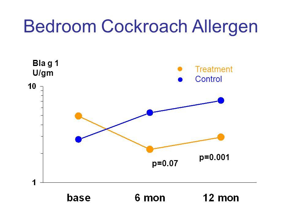 Bedroom Cockroach Allergen Bla g 1 U/gm p=0.07 p=0.001 Treatment Control