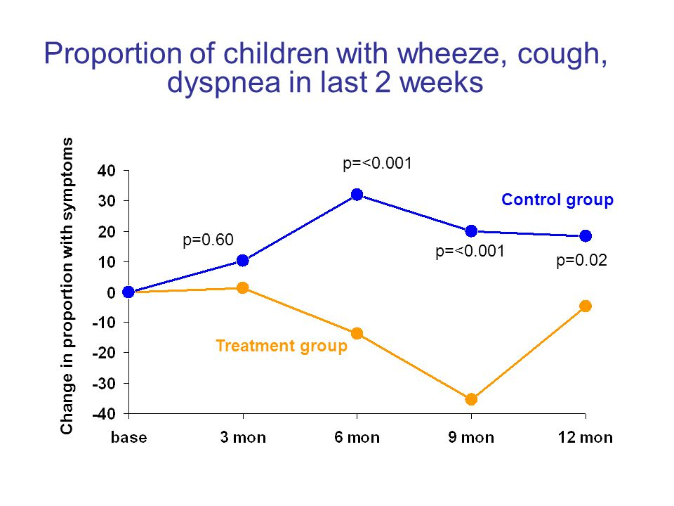 Proportion of children with wheeze, cough, dyspnea in last 2 weeks Change in proportion with symptoms Treatment group Control group p=<0.001 p=0.60 p=