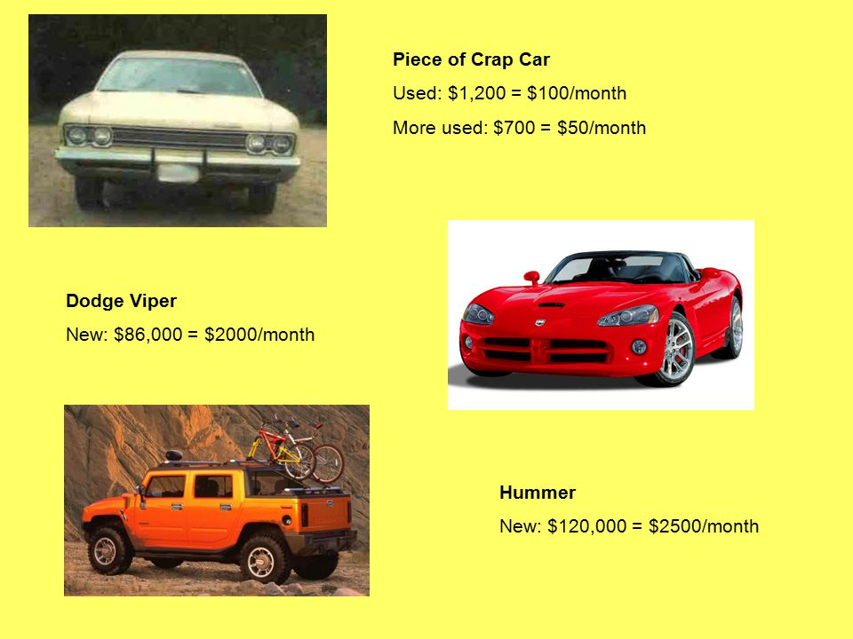 Piece of Crap Car Used: $1,200 = $100/month More used: $700 = $50/month Dodge Viper New: $86,000 = $2000/month Hummer New: $120,000 = $2500/month