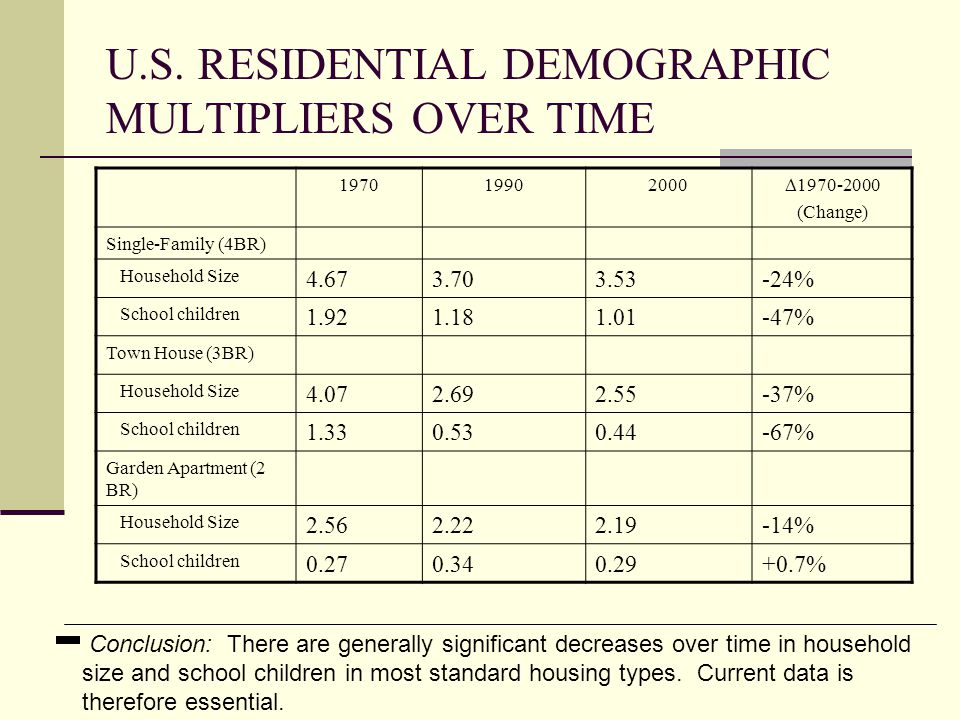 FANNIE MAE FOUNDATION (FMF) – RUTGERS RESIDENTIAL DEMOGRAPHIC MULTIPLIERS STUDY Author: Center for Urban Policy Research, Rutgers University Data: 2000 PUMS, U.S.