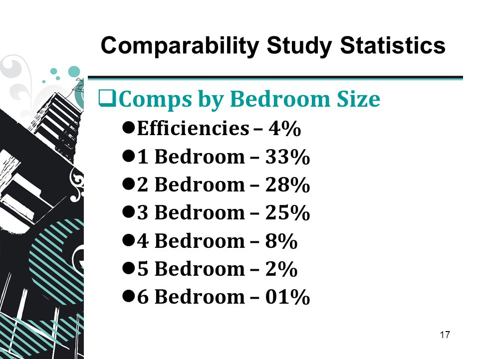 17 Comparability Study Statistics  Comps by Bedroom Size Efficiencies – 4% 1 Bedroom – 33% 2 Bedroom – 28% 3 Bedroom – 25% 4 Bedroom – 8% 5 Bedroom –