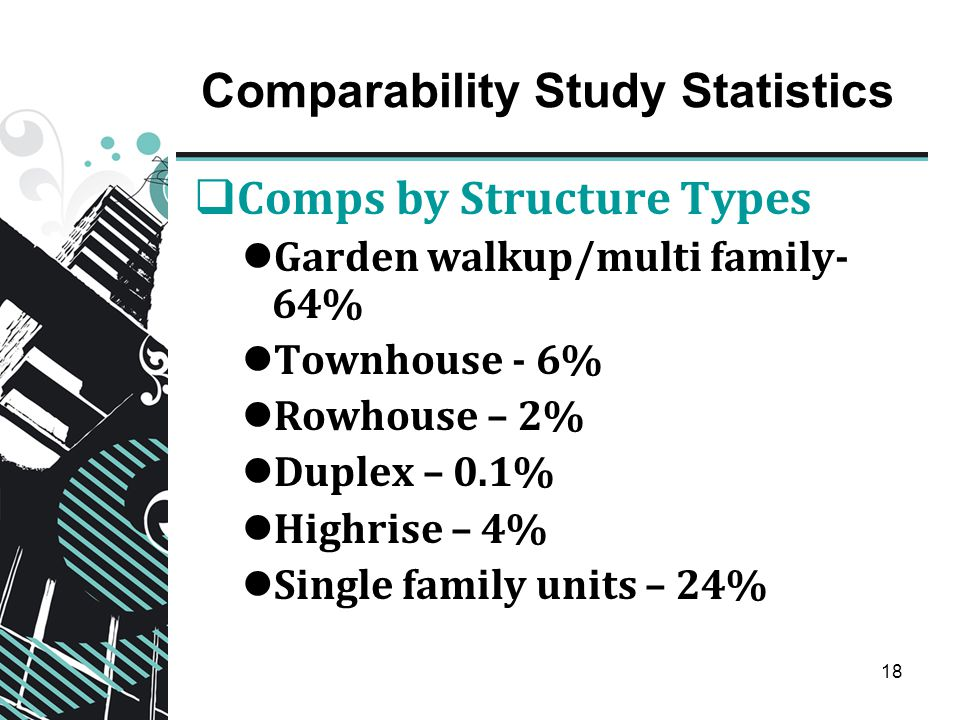 18 Comparability Study Statistics  Comps by Structure Types Garden walkup/multi family- 64% Townhouse - 6% Rowhouse – 2% Duplex – 0.1% Highrise – 4% Single family units – 24%