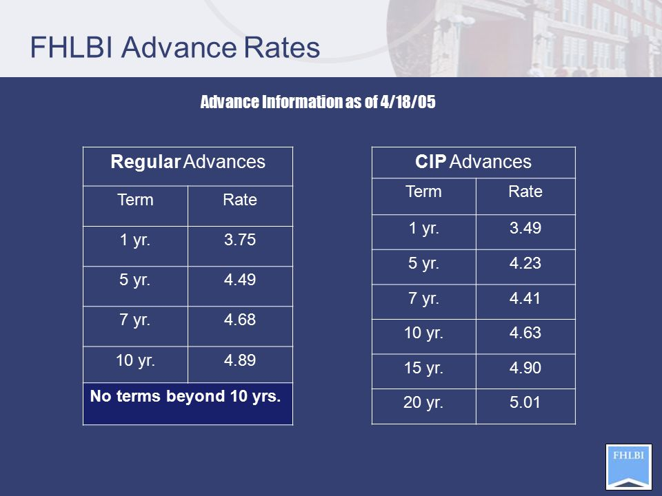 FHLBI Advance Rates Regular Advances TermRate 1 yr.3.75 5 yr.4.49 7 yr.4.68 10 yr.4.89 No terms beyond 10 yrs.