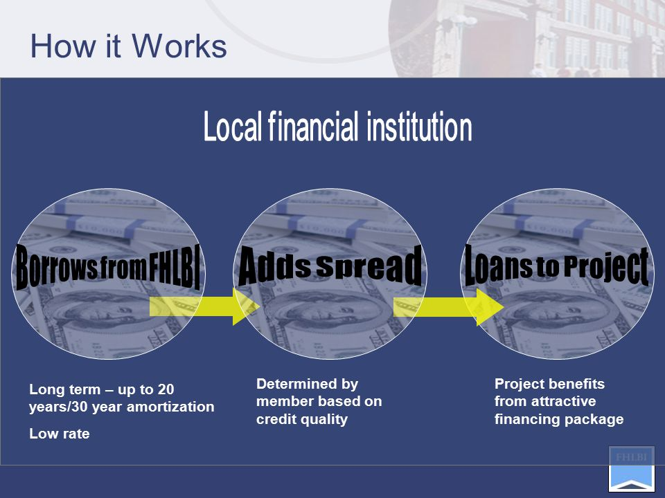 Project benefits from attractive financing package How it Works Long term – up to 20 years/30 year amortization Low rate Determined by member based on credit quality