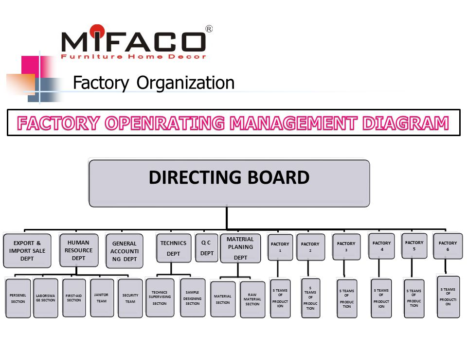Factory Organization DIRECTING BOARD EXPORT & IMPORT SALE DEPT HUMAN RESOURCE DEPT PERSENEL SECTION LABORSWA GE SECTION JANITOR TEAM FIRST-AID SECTION SECURITY TEAM GENERAL ACCOUNTI NG DEPT TECHNICS DEPT TECHNICS SUPERVISING SECTION SAMPLE DESIGNING SECTION Q C DEPT MATERIAL PLANING DEPT MATERIAL SECTION RAW MATERIAL SECTION FACTORY 1 5 TEAMS OF PRODUCT ION FACTORY 2 5 TEAMS OF PRODUC TION FACTORY 3 5 TEAMS OF PRODUC TION FACTORY 4 5 TEAMS OF PRODUCT ION FACTORY 5 5 TEAMS OF PRODUC TION FACTORY 6 5 TEAMS OF PRODUCTI ON