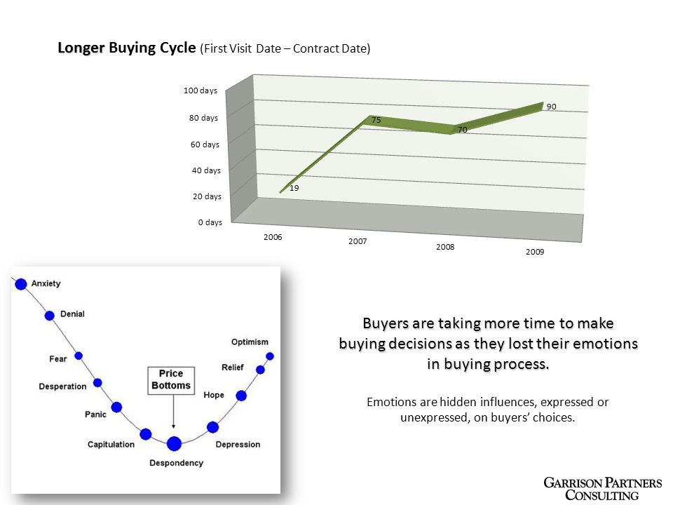 Longer Longer Buying Cycle (First Visit Date – Contract Date) Buyers are taking more time to make buying decisions as they lost their emotions in buying process.
