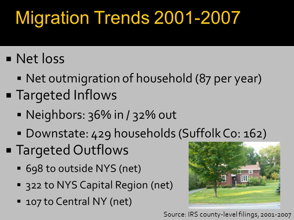  Net loss  Net outmigration of household (87 per year)  Targeted Inflows  Neighbors: 36% in / 32% out  Downstate: 429 households (Suffolk Co: 162