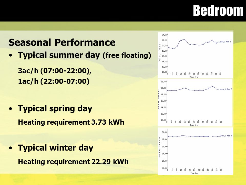 Bedroom Seasonal Performance Typical summer day (free floating) 3ac/h (07:00-22:00), 1ac/h (22:00-07:00) Typical spring day Heating requirement 3.73 k