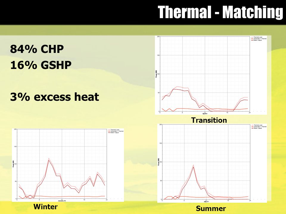 Thermal - Matching 84% CHP 16% GSHP 3% excess heat Winter Summer Transition