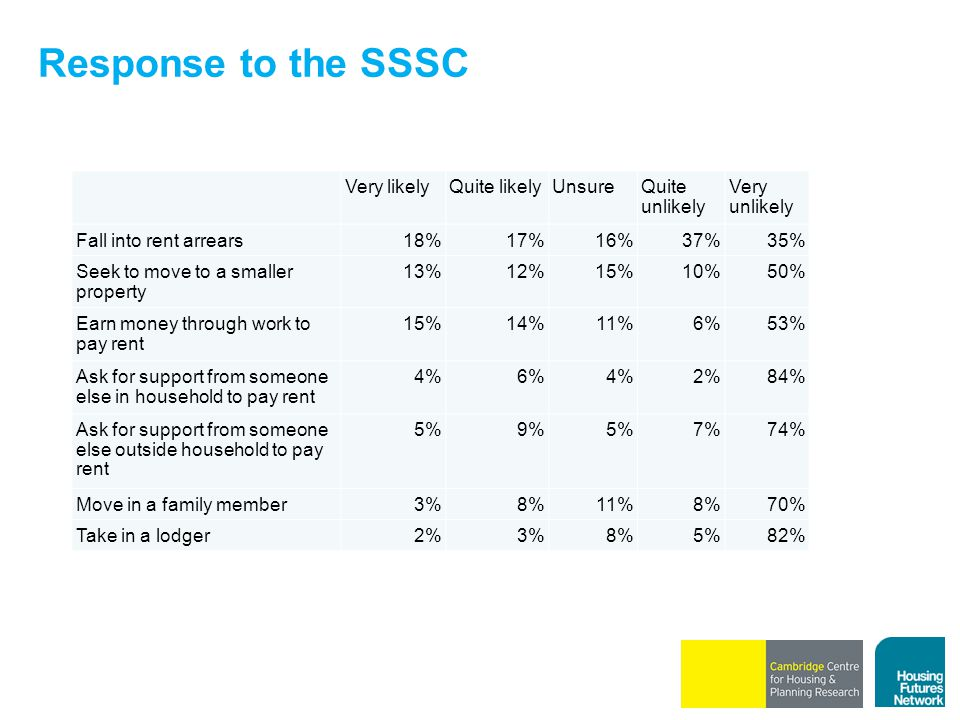 Response to the SSSC Very likelyQuite likelyUnsureQuite unlikely Very unlikely Fall into rent arrears18%17%16%37%35% Seek to move to a smaller property 13%12%15%10%50% Earn money through work to pay rent 15%14%11%6%53% Ask for support from someone else in household to pay rent 4%6%4%2%84% Ask for support from someone else outside household to pay rent 5%9%5%7%74% Move in a family member3%8%11%8%70% Take in a lodger2%3%8%5%82%