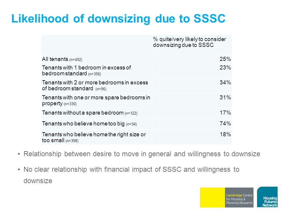 Likelihood of downsizing due to SSSC % quite/very likely to consider downsizing due to SSSC All tenants (n=452) 25% Tenants with 1 bedroom in excess of bedroom standard (n=356) 23% Tenants with 2 or more bedrooms in excess of bedroom standard (n=96) 34% Tenants with one or more spare bedrooms in property (n=330) 31% Tenants without a spare bedroom (n=122) 17% Tenants who believe home too big (n=54) 74% Tenants who believe home the right size or too small (n=398) 18% Relationship between desire to move in general and willingness to downsize No clear relationship with financial impact of SSSC and willingness to downsize