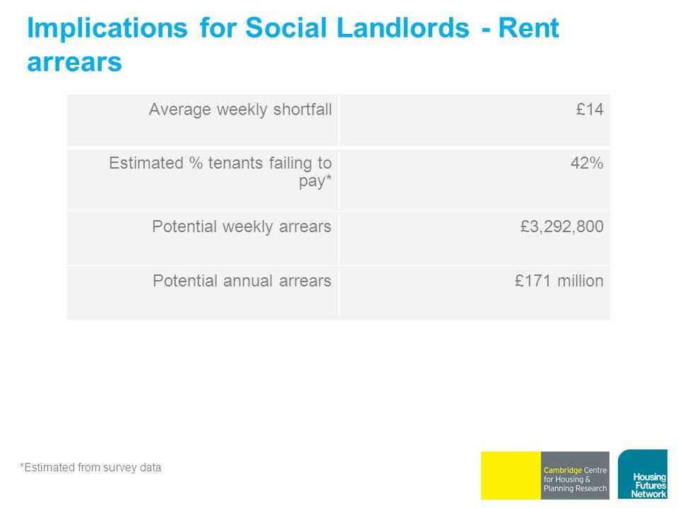 Implications for Social Landlords - Rent arrears Average weekly shortfall£14 Estimated % tenants failing to pay* 42% Potential weekly arrears£3,292,800 Potential annual arrears£171 million *Estimated from survey data