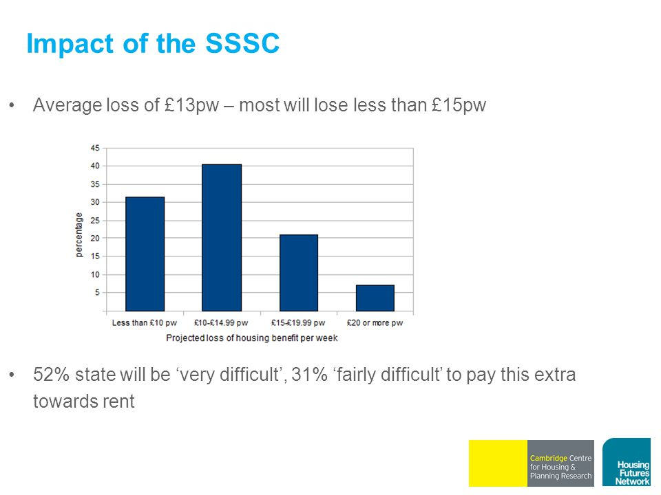 Impact of the SSSC Average loss of £13pw – most will lose less than £15pw 52% state will be 'very difficult', 31% 'fairly difficult' to pay this extra towards rent