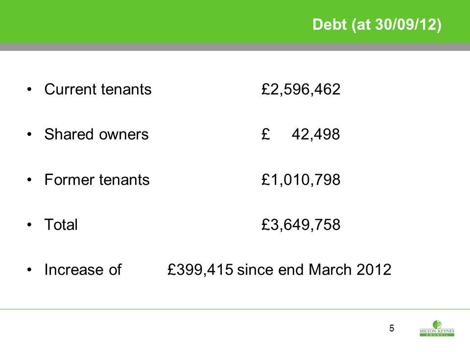 6 Current tenant debt