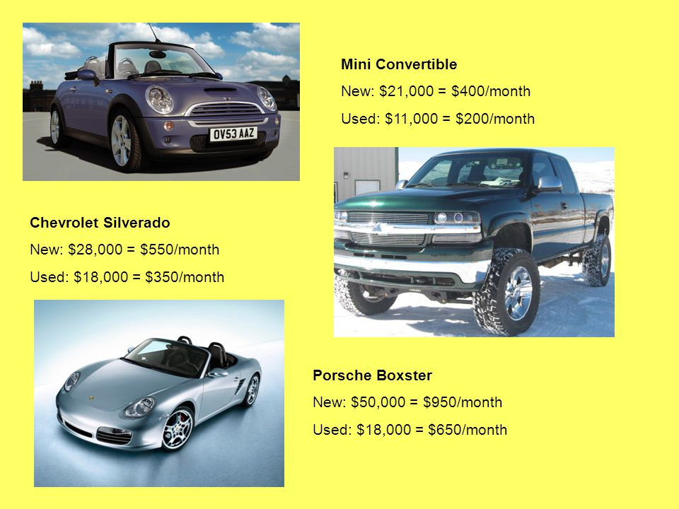 Mini Convertible New: $21,000 = $400/month Used: $11,000 = $200/month Chevrolet Silverado New: $28,000 = $550/month Used: $18,000 = $350/month Porsche Boxster New: $50,000 = $950/month Used: $18,000 = $650/month