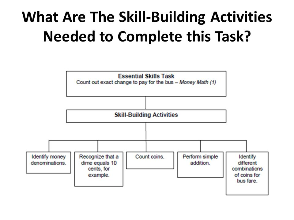 What Are The Skill-Building Activities Needed to Complete this Task
