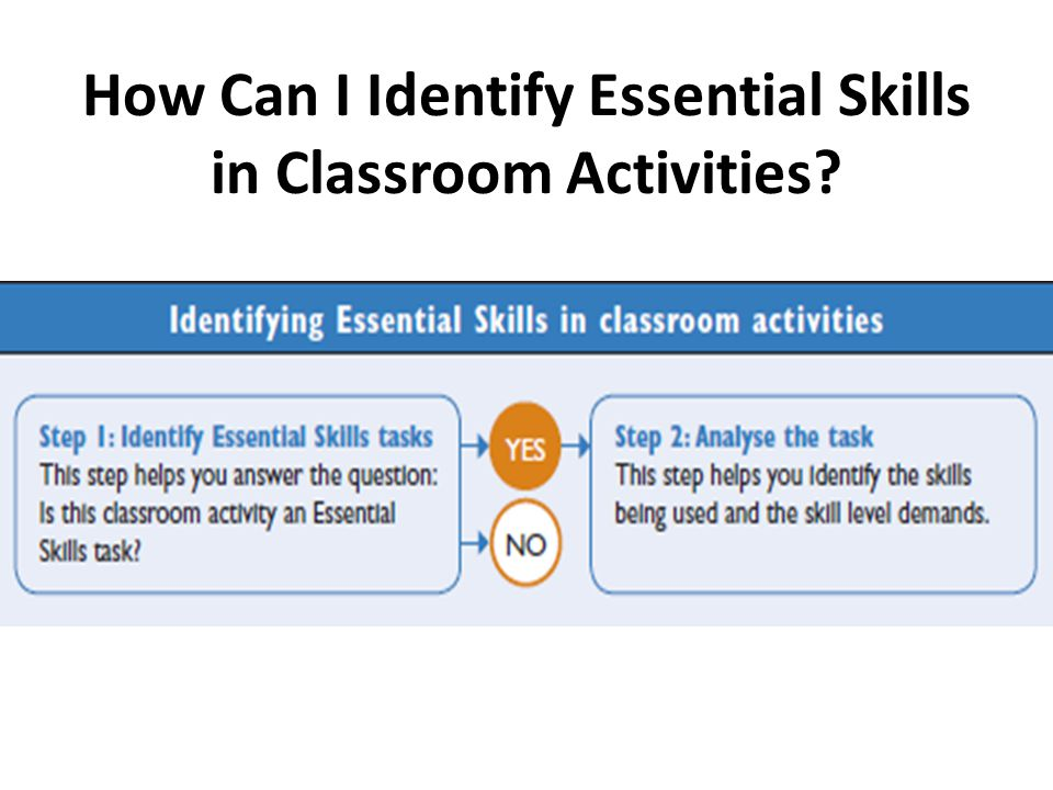 How Can I Identify Essential Skills in Classroom Activities