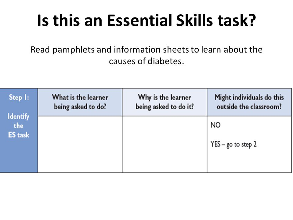 Is this an Essential Skills task? Read pamphlets and information sheets to learn about the causes of diabetes.