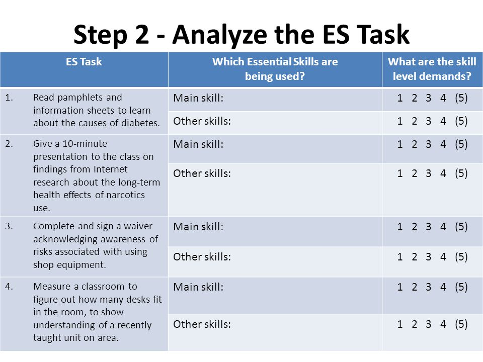Step 2 - Analyze the ES Task ES TaskWhich Essential Skills are being used.