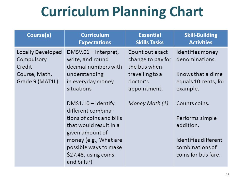 Curriculum Planning Chart 46 Course(s)Curriculum Expectations Essential Skills Tasks Skill-Building Activities Locally Developed Compulsory Credit Course, Math, Grade 9 (MAT1L) DMSV.01 – interpret, write, and round decimal numbers with understanding in everyday money situations DMS1.10 – identify different combina- tions of coins and bills that would result in a given amount of money (e.g., What are possible ways to make $27.48, using coins and bills?) Count out exact change to pay for the bus when travelling to a doctor's appointment.